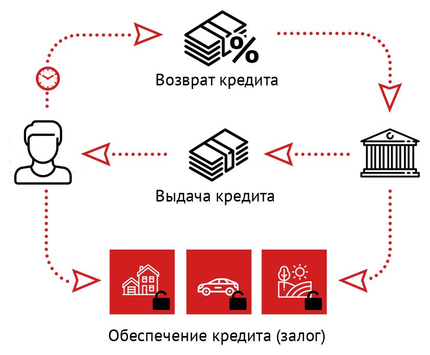 Процедура реализации залогового имущества при банкротстве: порядок, схемы, особенности №1