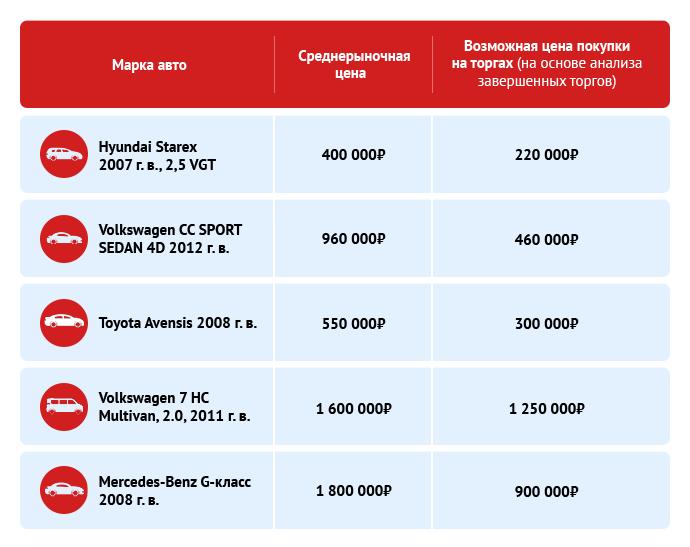 Инвестиции в автомобили: доходные способы вложения денег в авто №2