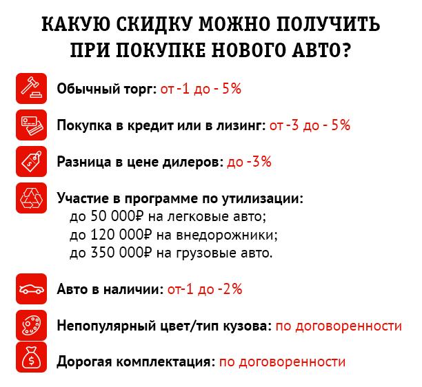 скидка при покупке авто в кредит подать заявку на потребительский кредит в сбербанк россии