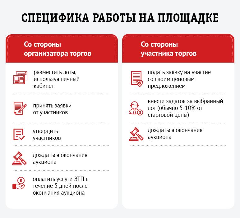 ЭТП «Арбитат»: особенности, информация о регистрации и аккредитации №6