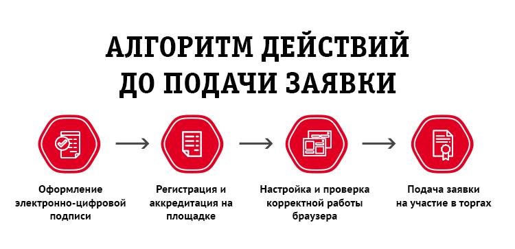 документы регистрация права на торгах банкротство