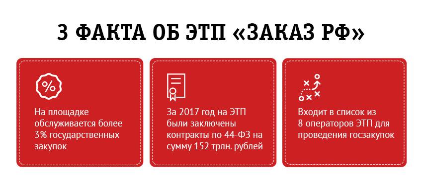 ЭТП «Заказ РФ»: особенности, помощь в аккредитации №1