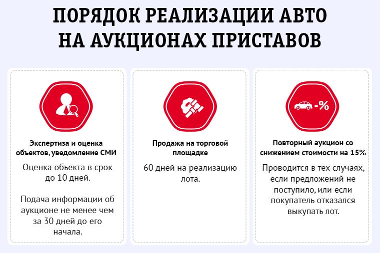 Аукцион судебных приставов: как купить арестованные авто №2