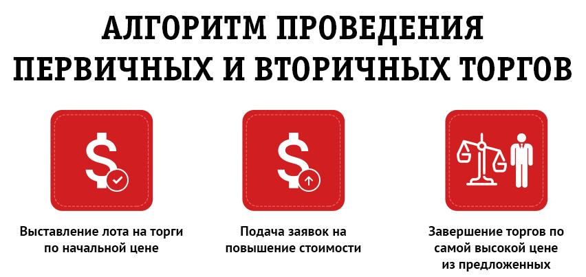 3 этапа реализации лотов наторгах побанкротству №2