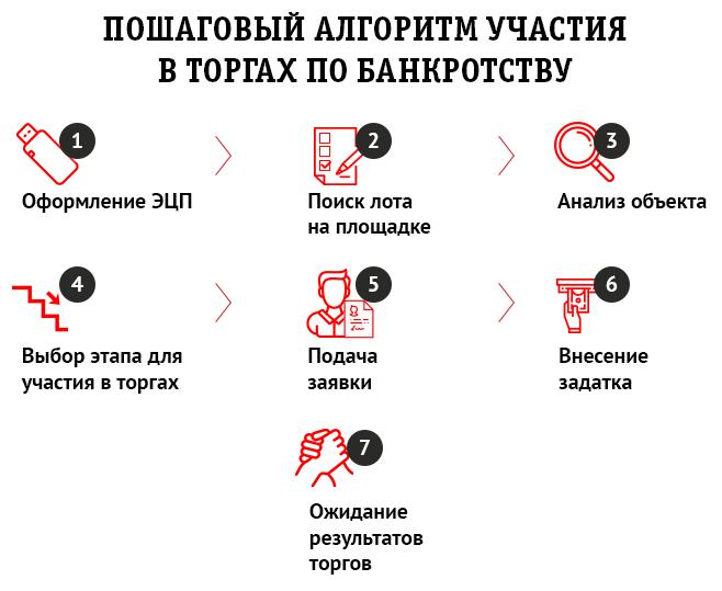 3 этапа реализации лотов наторгах побанкротству №3